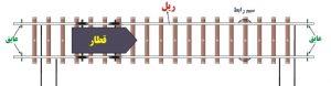 مدارراه جریان متناوب-مدارراه جریان مستقیم