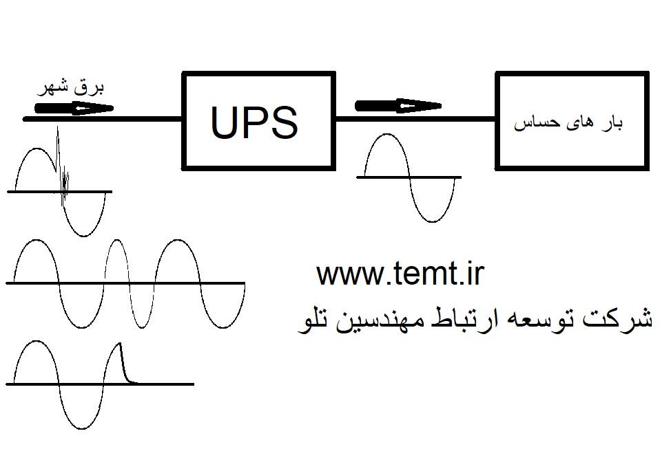 (UPS(Uninterruptible power supply
